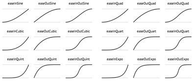 Generador de codigo CSS Easing Functions