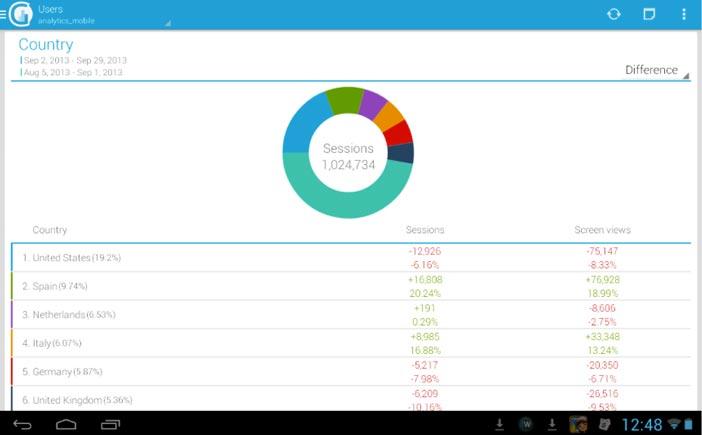 Programas para Android gratuitos para bloggers: GAnalytics