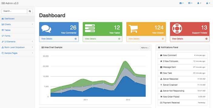 Bootstrap theme para panel de administración: SB Admin 2