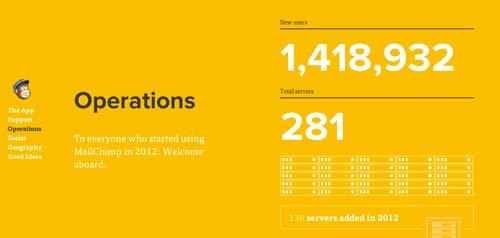 Ejemplos de paginas web que usan adecuadamente el scrolling: MailChimp Annual Report