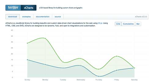 Librería de JavaScript plugin para gráficos estadísticos: xCharts