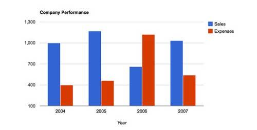 Plugin WordPress para añadir gráficos estadísticos:  WordPress Charts