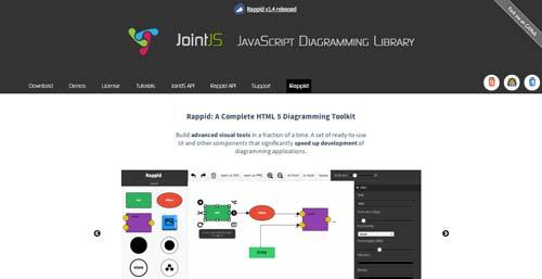 Librería de JavaScript plugin para visualizar diagramas: JointJS