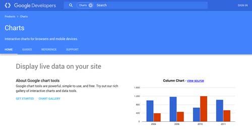 Herramientas online para hacer infografías: Google Charts
