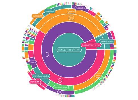 librerias-javascript-crear-graficos-circulares-estadistica-CakeChart