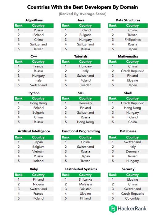 cuales-paises-los-mejores-desarrolladores-areas-preferidas