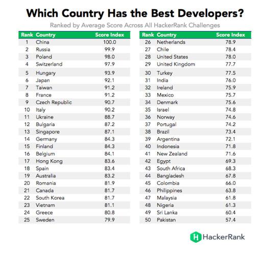 cuales-paises-los-mejores-desarrolladores-top50