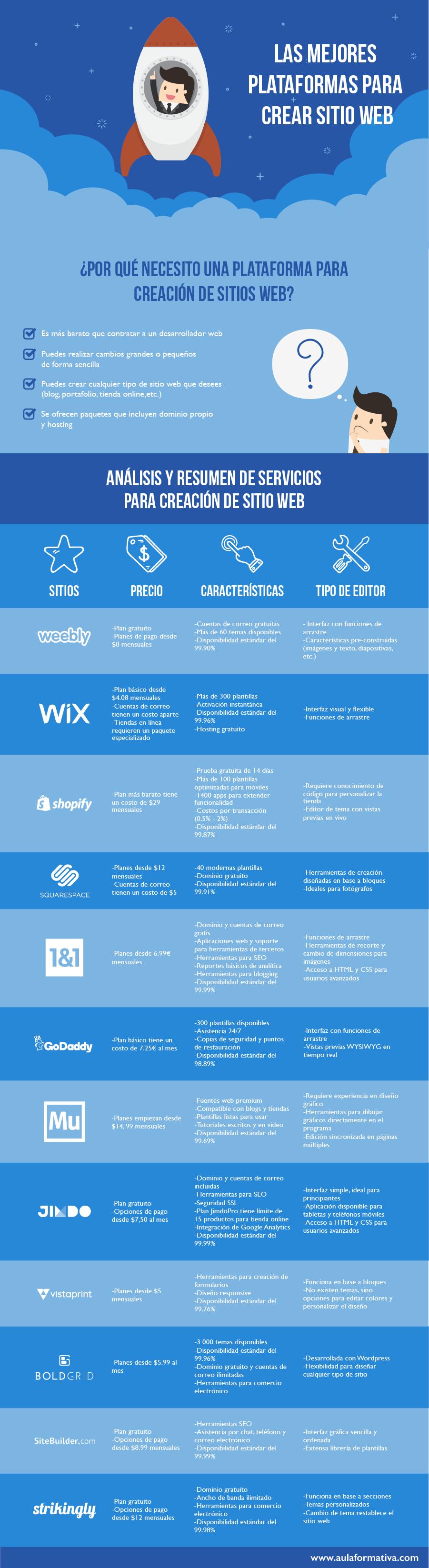 Cuáles son las mejores plataformas para crear un sitio web este 2017?